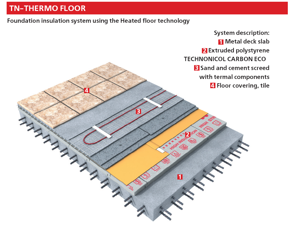 Foundation insulation system - Heated floor technology