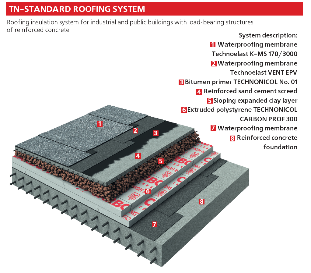 Roofing insulation system