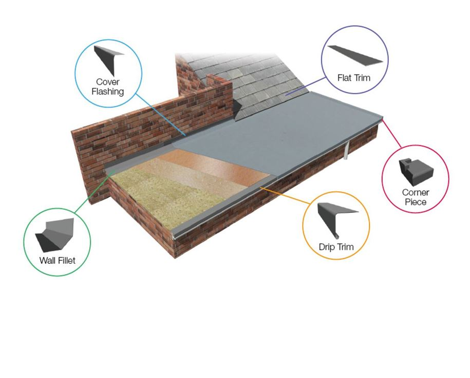 ResTrims solution on a flat roof